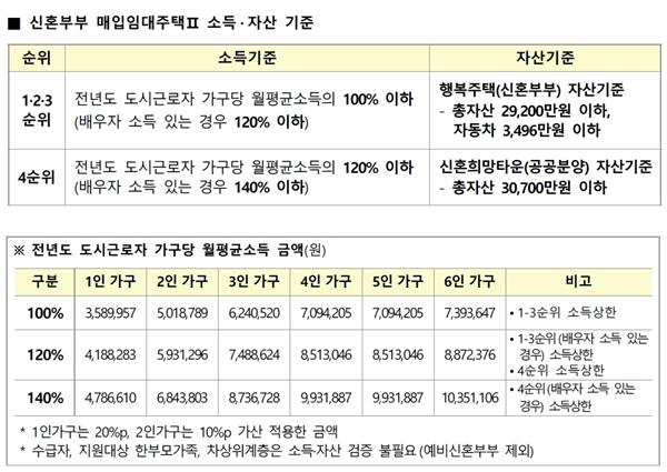 신혼부부 매입임대주택 두 번째 유형 소득, 자산기준.(출처=LH)