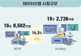 데이터산업 시장규모