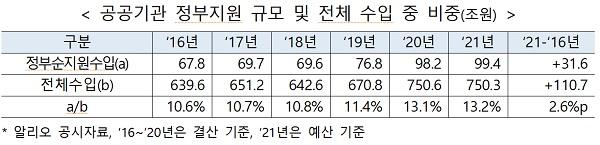 공공기관 정부지원 규모 및 전체 수입 중 비중(조원)