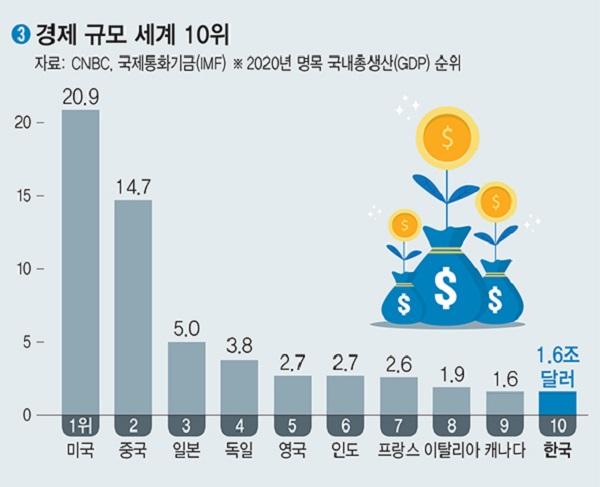 2020년 명목 국내총생산(GDP) 순위