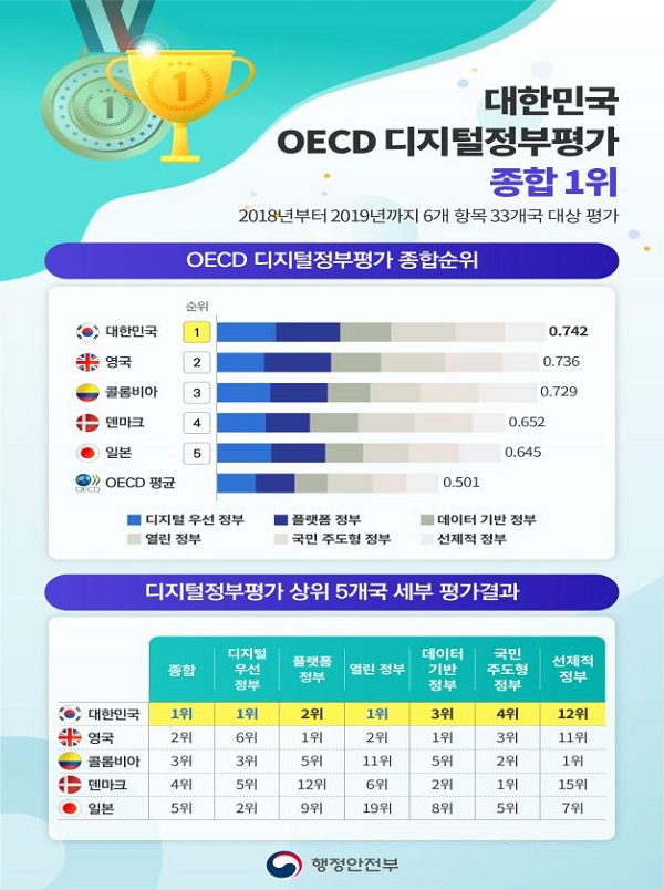 대한민국 OECD 디지털정부평가 종합 1위.