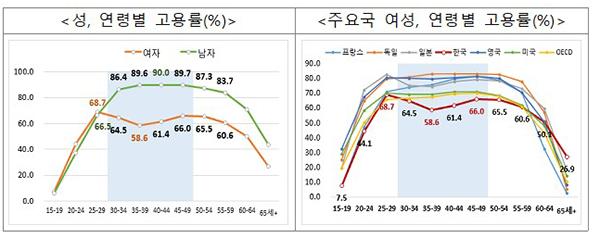 성, 연령별 고용률(%) 등