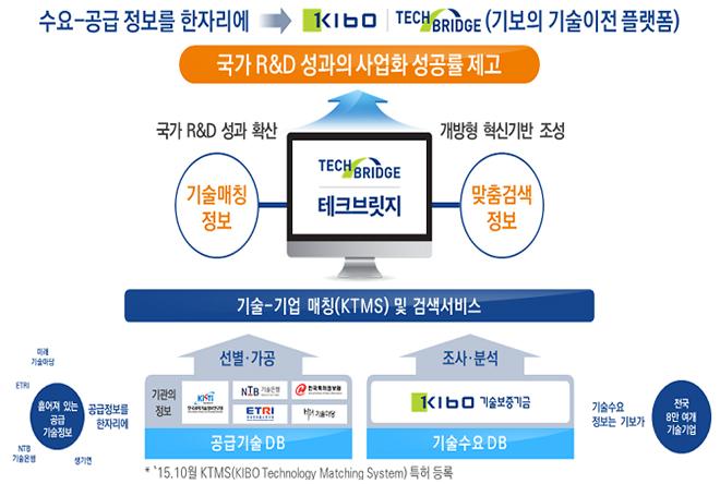 중소기업 기술거래 플랫폼 테크브릿지.