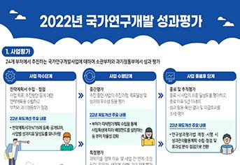 2022년도 국가연구개발 사업평가