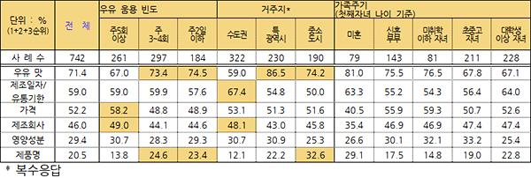 우유 구매 고려요인(제공=농촌진흥청)
