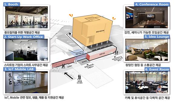 창업지원주택 창업지원시설 예시(판교 창조경제밸리)