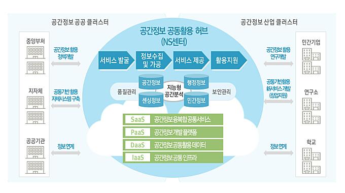 국가공간정보센터 발전방향