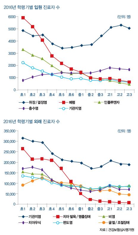 2016년 학령기별 입원 진료자 수 / 학령기별 외래 진료자 수