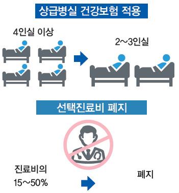 상급병실 건강보험 적용