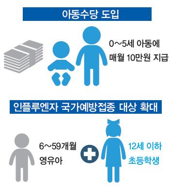 아동수당 도입 및 인플루엔자 국가예방접종 대상 확대