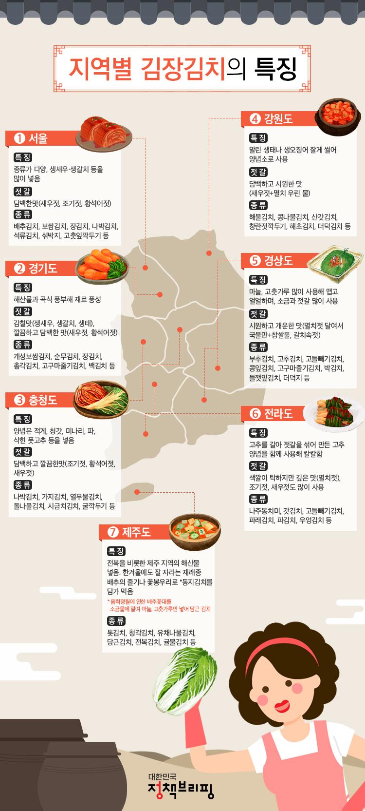 지역별 김치 종류