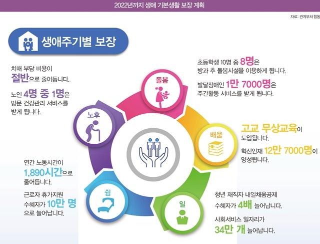 2022년까지 생애 기본생활 보장 계획