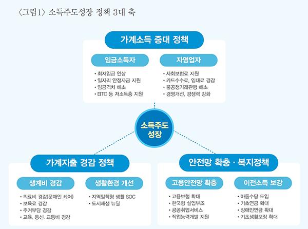 소득주도 성장 정책 3대 축