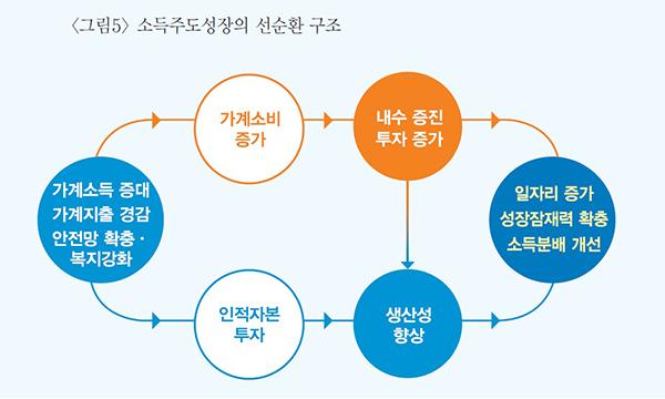 소득주도성장의 선순환 구조