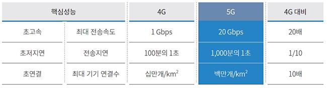 기존 이동통신(4G) 대비 5G 핵심성능 비교 : 국제전기통신연합(ITU) 하단 내용 참조
