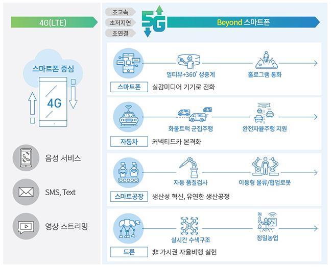 4G → 5G 서비스 변화 하단 내용 참조