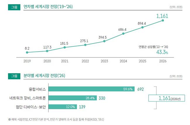 [연차별·분야별 세계시장 전망] 2019년 8.2조원, 2020년 117.3조원, 2021년 181.5조원, 2022년 275.1조원, 2023년 394.5조원, 2024년 686.4조원, 2025년 894.4조원, 2026년 1,161조원 연평균 성장률('22 → '26) 43.3% [분야별 세계시장 전망('26)] 융합서비스 692조원(59.6%), 네트워크 장비, 스마트폰 330조원(28.4%), 첨단 디바이스·보안 139조원(12.0%) 1,161(2026년) ※해외 시장저낭, ICT 전문기관 분석, 전문가 델피아 조사 등을 통해 추정(KISDI, '19.1)