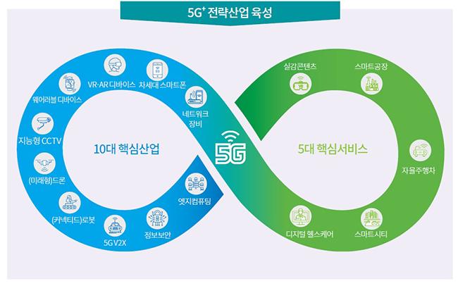 [5G+ 전랙산업 육석] ▶10대 핵심산업 - 네트워크장비, 차세대 스마트폰, VR·AR디바이스, 웨어러블 디바이스, 지능형 CCTV, (미래향)드론, (커넥티드)로봇, 5G Vzx, 정보보안, 엣지컴퓨팅 ▶5개 핵심 서비스 - 실감콘테츠, 스마트공장, 자율주행차, 스마트시티, 디지털 헬스케어