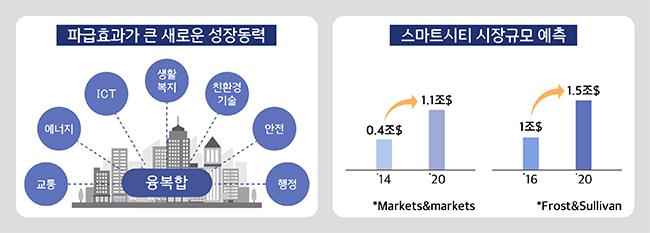 파급효과가 큰 새로운 성장동력 / 스마트시티 시장규모 예측
