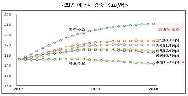 최종에너지 감축 목표(안) 기준수요 18.6% 절감, 산업(8.1%p), 가정(1.9%p), 상업(2.6%p), 공공(0.7%p), 수송(5.3%p)