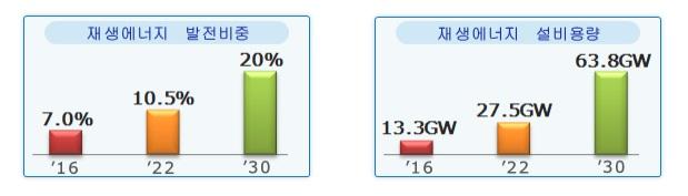 [재생에너지 발전비중] '16년 7.0%, '22년 10.5%, '30년 20% [재생에너지 설비용량] '16년 13.3GW, '22년 27.5GW, '30년 63.8GW