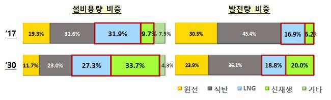 [설비용량 비중] ▶'17년 원전(19.3%), 석탁(31.6%), LNG(31.9%), 신재생(9.7%), 기타(7.5%) ▶'30년 원전(11.7%), 석탄(27.3%), 신재생(33.7%), 기타(4.3%) [발전량 비중]  ▶'17년 원전(30.3%), 석탁(45.4%), LNG(16.9%), 신재생(6.2%) ▶'30년 원전(23.9%), 석탄(36.1%), 신재생(18.8%), 기타(20.0%)