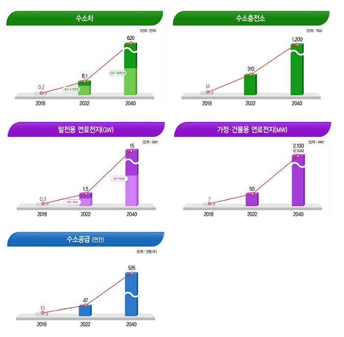 ▶수소차 2018년(0.2대) → 2022년(8.1대) → 2040년(620대) ▶수소충전소 2018년(14개소), 2022년(310개소), 2040년(1,200개소) ▶발전용 연료전지(GW) 2018년(0.3GW) → 2022년(1.5GW) → 2040년(15GW) ▶가정·건물용 연료전지(MW) 2018년(7MW) → 2022년(50MW) → 2040년(2,100MW) ▶수소공급(연간) 2018년(13만톤) → 2022년(47만톤) → 2040년(526만톤)