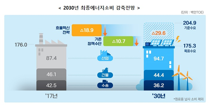 2030년 최종에너지소비 감축전망 (단위: 백만TOE)