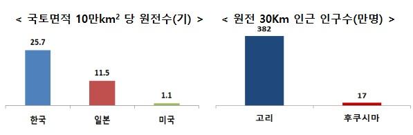 국토면적 10만km2 당 원전수(기), 원전 30Km 인근 인구수(만명)