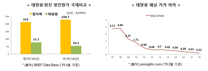 [태양광·원전 발전원가 국제비교] ▶영국('18년) 원자력 213$/MWh, 태양광 77.7$/MWh ▶미국('18년) 원자력 228.7$/MWh, 태양광 55.2$/MWh *출처 BNEF Data BAse('19.4월 기준) [태양광 패널 가격 하락] '07년(3.71$/MWh), '08년(3.82$/MWh), '09년(2.27$/MWh), '10년(1.71$/MWh), '11년(0.96$/MWh), '12년(0.66$/MWh), '13년(0.7$/MWh), '14년(0.62$/MWh), '15년(0.56$/MWh), '16년(0.39$/MWh), '17년(0.31$/MWh), '18년(0.22$/MWh)