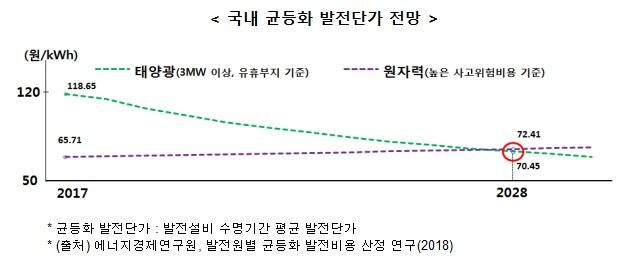 [국내 균등화 발전단가 전망] ▶태양광(3WM 이상, 유휴부지 기준) 2017년 118.65원/kWh → 2028년 72.41원/kWh ▶원자력(높은 사고위험비용 기준) 2017년 65.71원/kWh → 2028년 70.45원/kWh