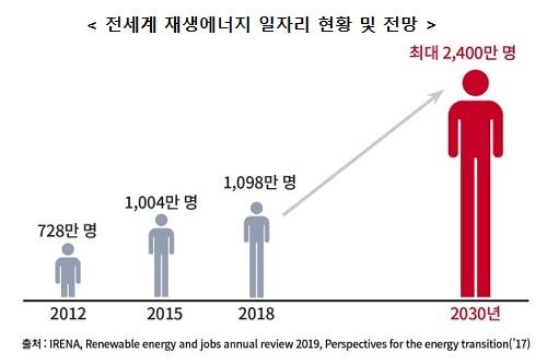 [전세계 재생에너지 일자리 현황 및 전망] 2012년 728만명, 2015년 1,004만명, 2018년 1,098만명, 2030년 최대 2,400만명