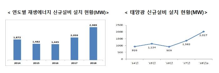 [연도별 재생에너지 신규설비 설치 현황(MW)] 2014년 1,872MW 2015년 1,482MW 2016년 1,445MW 2017년 2,059 2018년 2,989MW [태양광 신규설비 설치 현황(MW)] '14년 926MW '15년 1,134MW '16년 909MW '17년 1,362MW '18년p 2,027MW