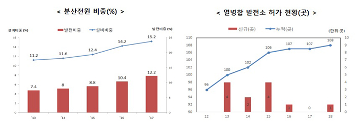 분산전원 비중(%), 열병합 발전소 허가 현황(곳)