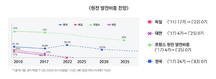 [원전 발전비중 전망] ▶한국 2010년(31.3%), 2017년(26.8%), 2022년(36.4%), 2030년(23.9%) ▶독일 2010년(22%), 2017년(12%) ▶프랑스 2010년(75%%), 2017년(72%), 2035년(50%) ▶대만 2010년(17%), 2017년(8%) *(출처) 現 원자력법('11년), (대만) 전기사업법('17년). (現) 중장기에너지계획('19년)