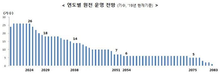 [연도별 원전 운영 전망 (기수, 현재기준)] 2024년 26기수, 2029년 18기수, 2038년 14기수, 2051년 7기수, 2054년 6기수, 2075년 5기수