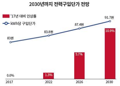 [2030년까지 전력구입단가 전망] ▶2017년 구입단가 83원 ▶2022년 '17년 대비 인상률 1.3%, 구입단가 83.8원 ▶2026년 '17년 대비 인상률 5.7%, 구입단가 87.4원 ▶2030년'17년 대비 인상률 10.9%, 구입단가 91.7원