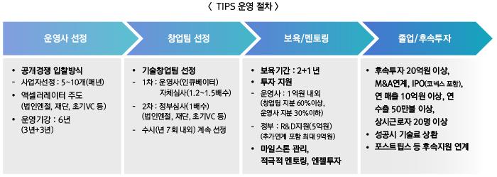 TIPS 운영 절차