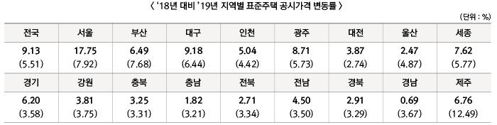 18년 대비 `19년 지역별 표준주택 공시가격 변동률 하단 숨김 설명