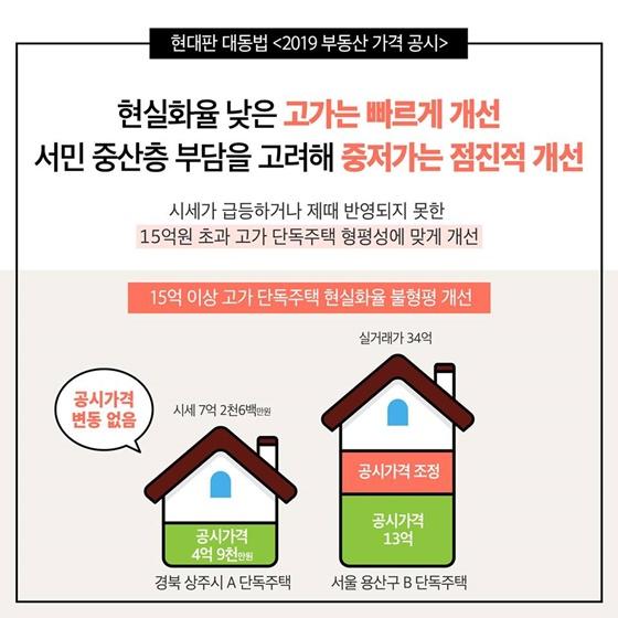 현대판 대동법 '2019 부동산 가격 공시'
