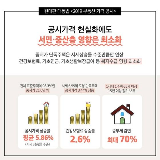 공시가격 현실화에도 서민·중산층 영향은 최소화 중저가 단독주택은 시세상승률 수준만큼만 인상 건강보험료, 기초연금, 기초생활보장급여 등 복시수급 영향 최소화 - 공시가격 상승률 평균 5.86% (시세 상승률 수준) 전체 표준주택의 98.3%인 중저가 12.6만채, 건강보험료 상승률 2.6% 시세 6.55억 도봉 단독주택 공시가격 3.44% 상승, 종부세 감면 최대 70% 1세대 1주택 65세 이상 15년 이상 장기 보유
