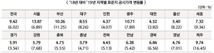 18년 대비 `19년 지역별 표준지공시지가 공시가격 변동률