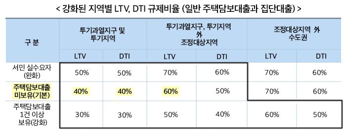 강화된 지역별 LTV, DTI 규제비율 (일반 주택담보대출과 집단대출)