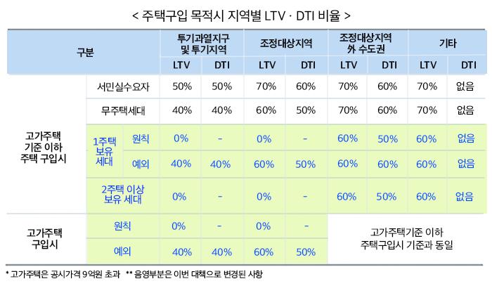 주택구입 목적시 지역별 LTVㆍDTI 비율 하단 내용 참조
