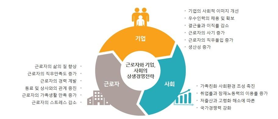 근로자와 기업, 사회의 상생영영전략 하단 내용 참조