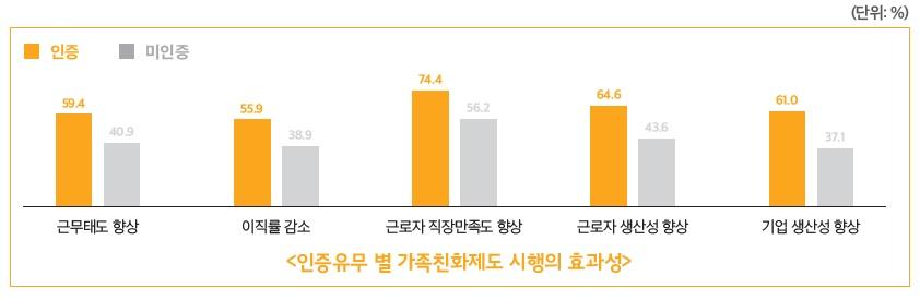 〈인증유무 별 가족친화제도 시해의 효과성〉 ▶근무태도 행상 인증 59.4% , 미인증 40.9% ▶이직률 감소 인증 55.9%, 미인증 38.9% ▶근로자 직장만족도 향상 인증 74.4%, 미인증 56.2% ▶근로자 생산성 향상 인증 64.6%, 미인증 43.6% ▶기업 생산성 향상 인증 61.0%, 미인증 37.1%