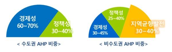 [수도권 AHP 비중] 경제성 60~70% 정책성 30~40% [비수도권 AHP 비중] 지역균형발전 30~40%, 정책성 25~40%, 경제성 30~45%