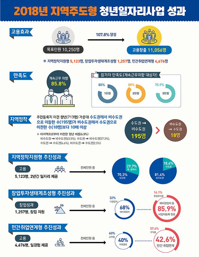 2018년 지역주도형 청녀일자리사업 성과 하단 내용 참조