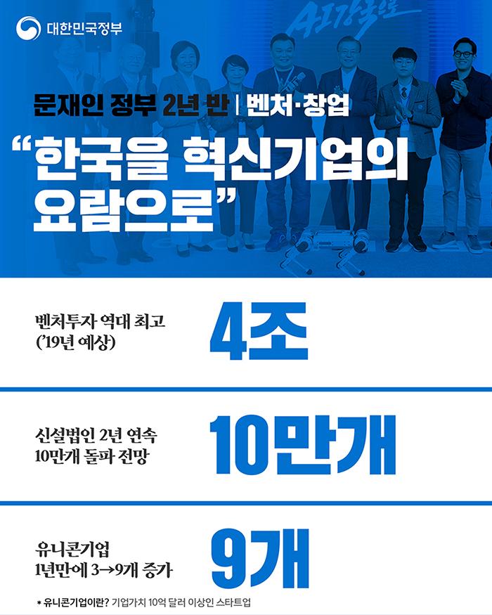 """벤처·창업 """"한국을 혁신기업의 요람으로"""" - 번처투자 역대최고('19년 예상) 4조, 신설법인 2년 연속 10만개 돌파 전망 10만개, 유니콘기업 1년만에 3 → 9개 증가"""