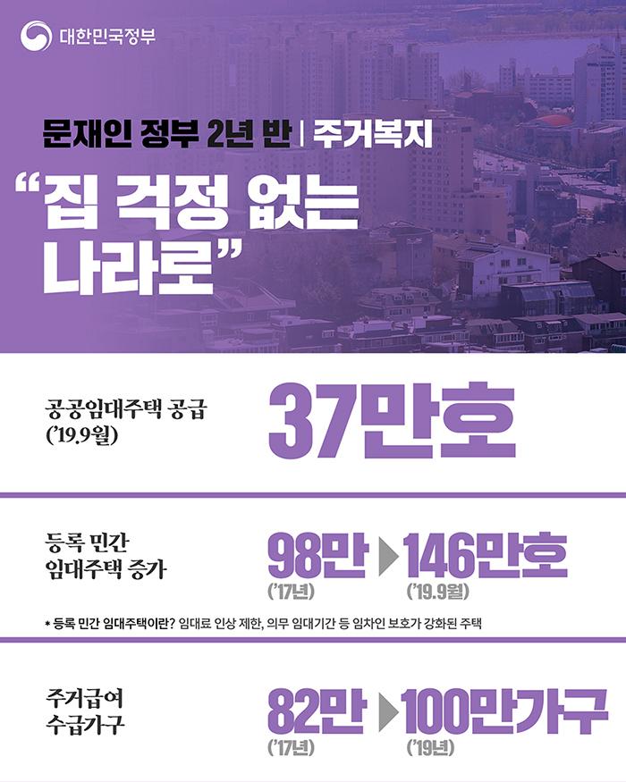 """주거복지 """"집 걱정 없는 나라로"""" - 공공임대주택 공급('19.9월) 37만호, 등록 민간 입대주택증가 98만 → 146만호, 주거급여 수급가구 82만 → 100만가구"""